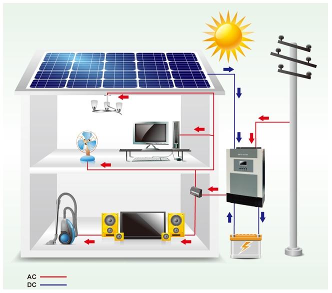 Структура системы с инвертором OPTI-Solar SP5000 Initial-P