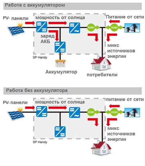 Схема работы в режиме приоритета сети OPTI-Solar SP3000 Handy